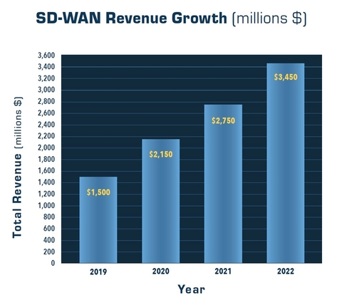 Industry Voices—Raynovich: SD-WAN market hits the gas pedal