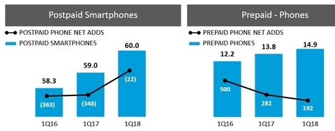 At T Promises Wireless Service Revenues Will Improve But Analysts Are Worried Fiercewireless