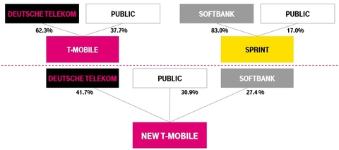 Sprint T-Mobile merger outline (Sprint)
