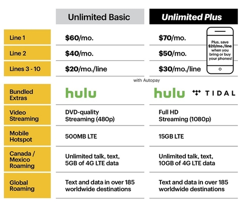 Sprint follows AT&T, Verizon unlimited strategy by raising