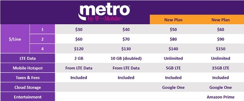 T-Mobile rebrands MetroPCS prepaid service as 'Metro by T-Mobile
