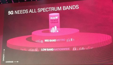 T-Mobile 5G bands (Mike Dano/FierceWireless)
