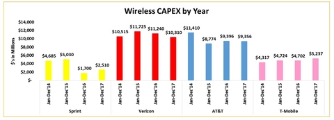 Wireless network capex (Sprint)