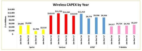 Wireless network capex (Sprint)
