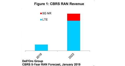 bar graph of CBRS RAN market