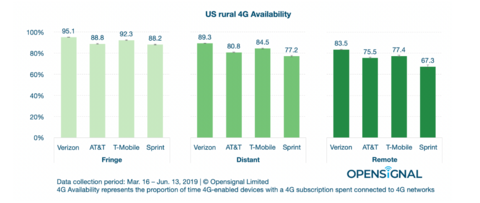 opensignal rural 4G availability