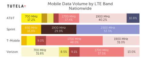 Tutela 2020 State of mobile experience LTE volume