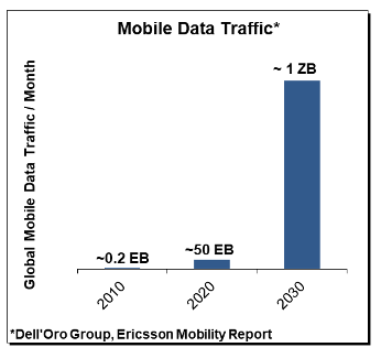 Dell'Oro mobile data chart