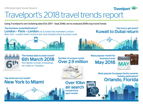 Travelport Mobile Infographic