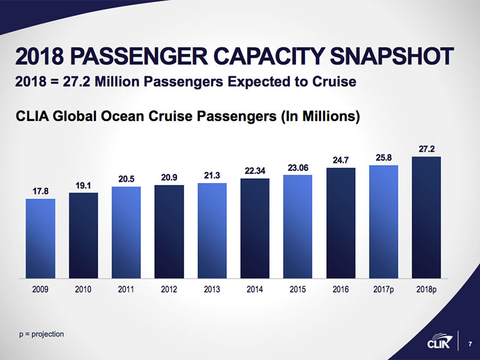 CLIA 2018 Infographic