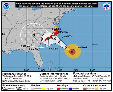 Hurricane Florence Wednesday Forecast