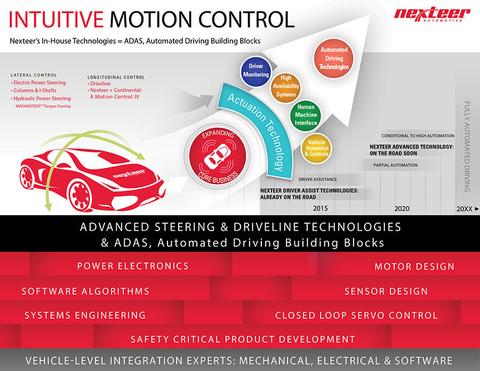 Free electric motor design software