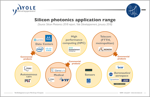 Silicon Photonics Market Set To Boom | FierceElectronics