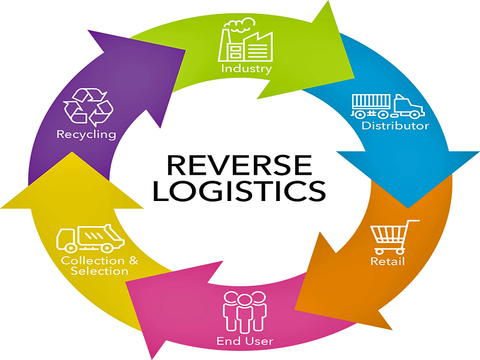 Is It Time to Evaluate Your Reverse Logistics Practices?