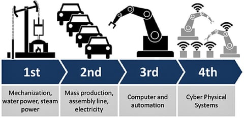 IIoT And Industry 4.0: The Basics You Need to Know