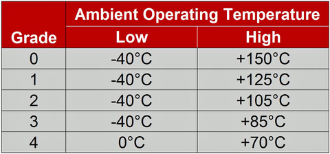 Table 1: Here are the AEC-Q100 operating temperature by grade.