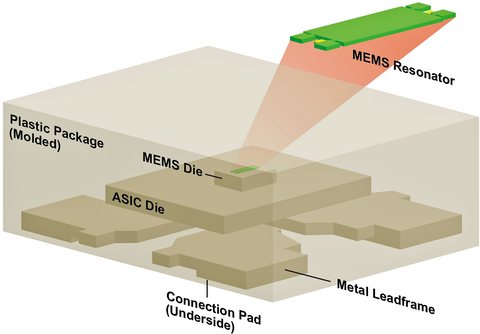 Fig. 2: An exploded view of the complete MEMS oscillator construction is shown here.