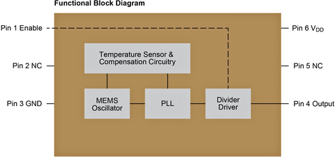 Fig. 3: The blocks in the MEMS oscillator combine to achieve stable clock frequency over the temperature range.