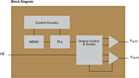 Fig. 6: The internal block diagram of the DSA2311.