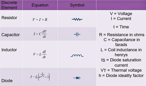 Table 1: Basic Formula for Primary Passive Components.