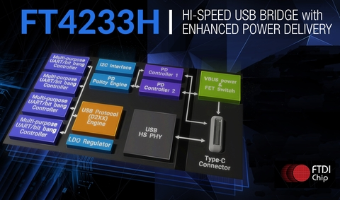 USB Type-C/PD Controller Enables 3A Current Delivery