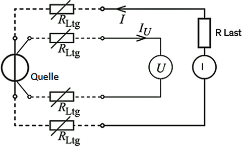 Fig. 1: Circuit diagram of a 4-wire measurement with source and load.