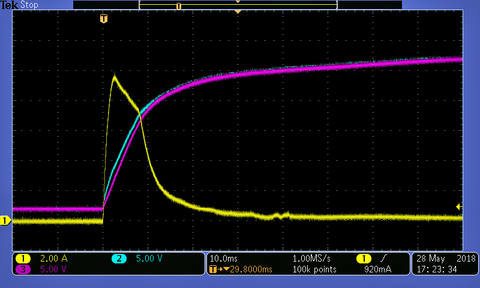 Fig. 3: Inrush voltage of a DC/DC converter in a non-active state (cold = room temperature 25°C).