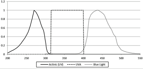 Fig. 1: Spectral weighting functions for photobiological hazard assessment as defined by IEC 62471.