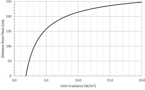 Fig. 2: UVA irradiance as a function of distance from the floor in an exemplary system.