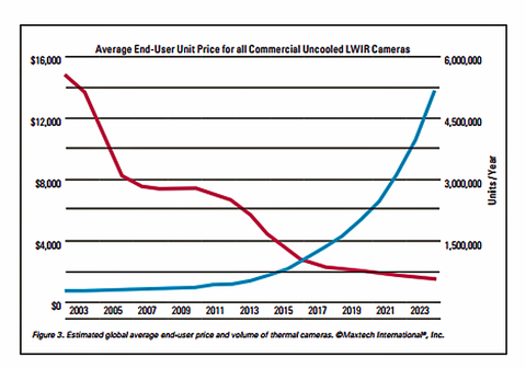 Fig. 3. Estimated global average end-user price and volume of thermal cameras. ©Maxtech International®, Inc.