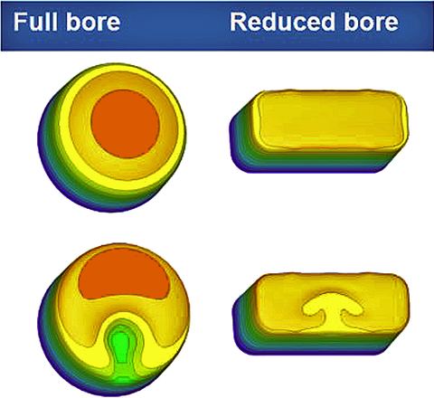 The above diagram illustrates flow velocity through pipes under ideal conditions (top row), and disturbed flow conditions (bottom row).
