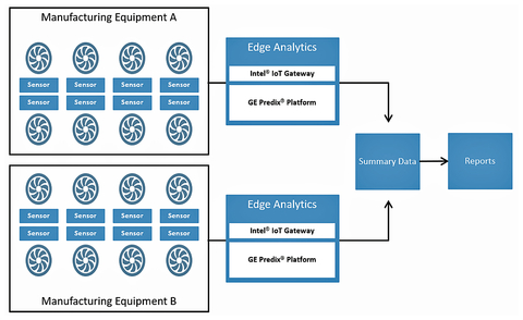 Fig. 1: Monitoring the health of fan filter units. Image courtesy of Enterprise IOT Insights.