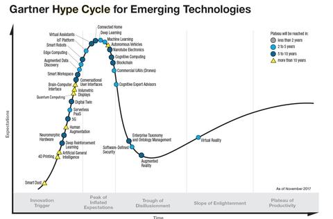 Gartner Hype Cycle for Emerging Technologies