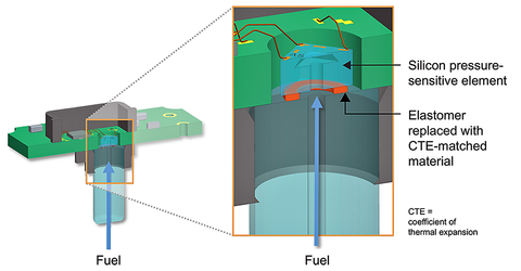 Fig. 1: In advanced pressure-sensing technology, plastics and elastomers that come into contact with fuel are replaced with durable CTE-matched glass-based materials to eliminate swelling of materials and interconnections.
