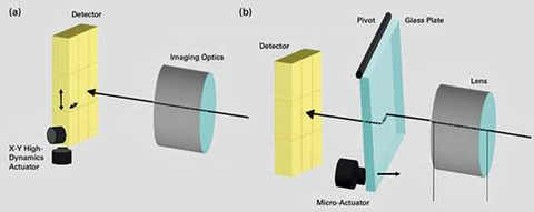 Fig. 6: Schematic diagram for scanning a detector chip (a) scanning an optic in the beam path (b) using compact actuators.