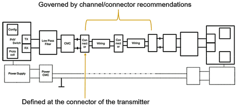Fig. 2: Automotive Ethernet electrical compliance test is defined at the connector of the transmitter.