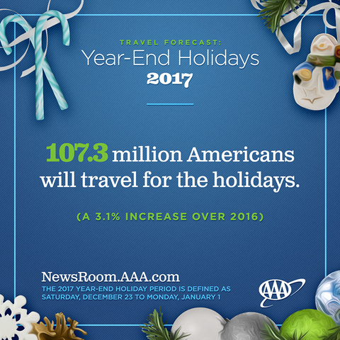 Stats: Record 107 3 Million to Travel Over Holidays, Says AAA | Travel