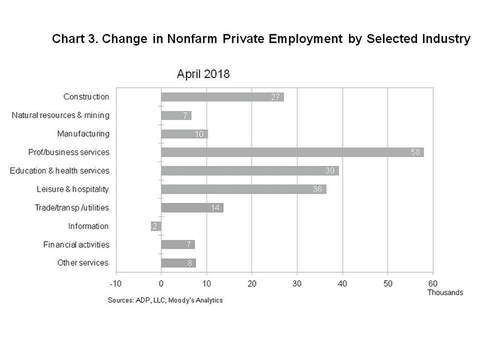 Stats: Hospitality, Small Businesses Add Jobs in April
