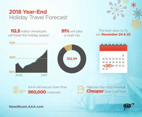 AAA Holiday Travel Infographic 2018