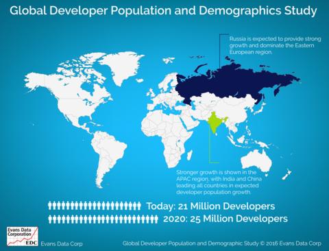 Global developer population
