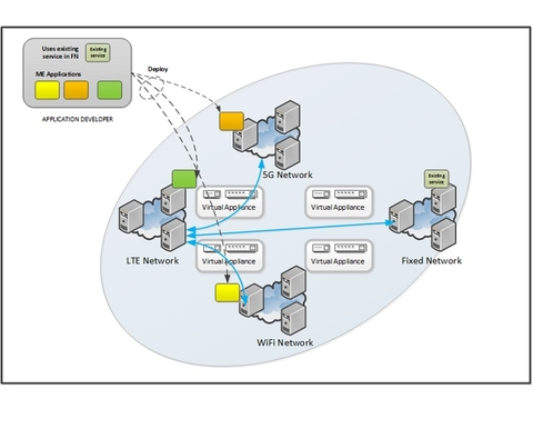 ETSI graph