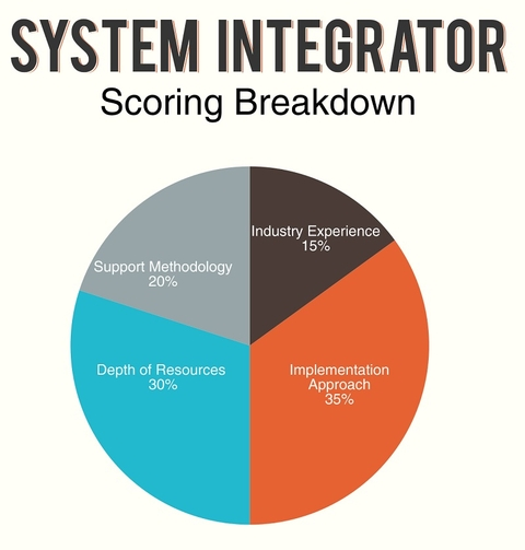 System Integrator Market For Industrial Automation Worth