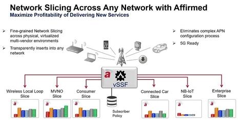 Network Slicing (Affirmed Networks)