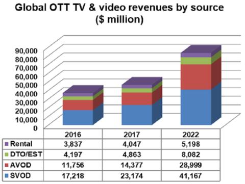 OTT Revenue forecast