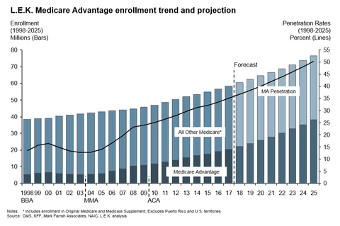 Rise in Medicare Advantage plans Current and Projected | DAS Health