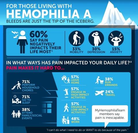 Hemophilia A Iceberg