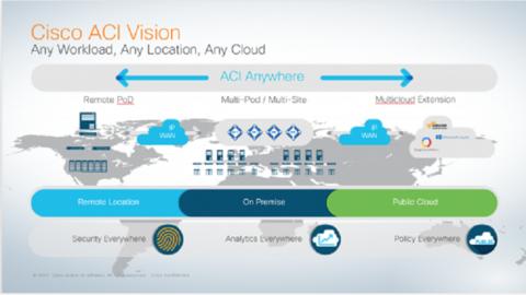 Cisco ACI architecture