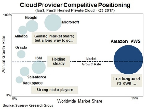 Microsoft cloud growth closes gap on AWS