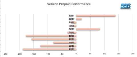 Verizon gaining ground in a prepaid market it once ignored ...