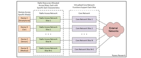 network slicing chart (Rysavy Research)